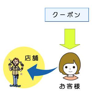 チラシ、DM、ポスティング等による販売促進図