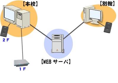 例2 学習塾(2校舎、ICカード対応)図