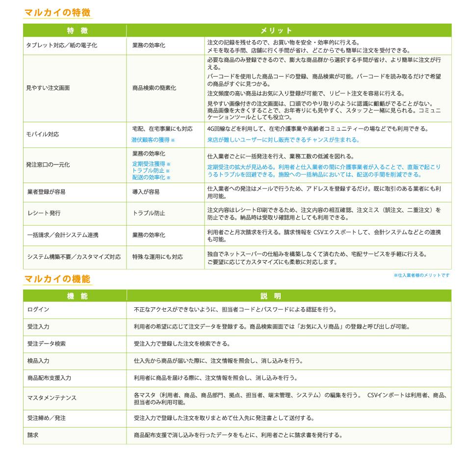 高齢者向けお買い物支援アプリ『Retail Manager@Marukai』