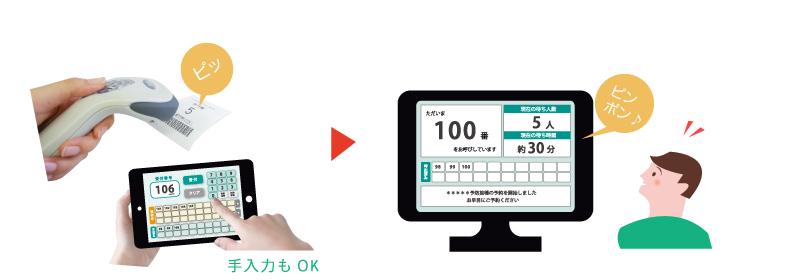 順番管理・呼出アプリ LineManager@Callとは - 呼出・表示