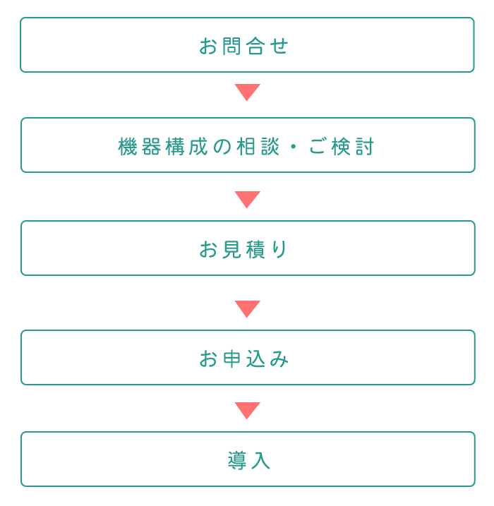 順番管理・呼出アプリ LineManager@Call-T1 導入までの流れ
