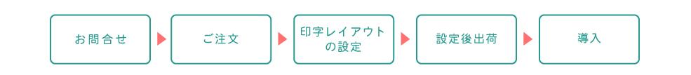 受付順番発券機 LineManager@NS 導入までの流れ