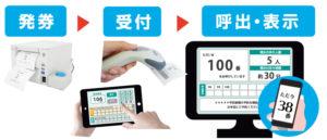 受付順番発券機 LineManager@NS 導入メリット - 受付業務をスムーズに