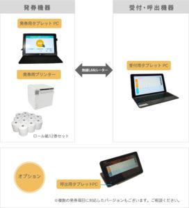 LineManager@ Call-T1 システム構成1