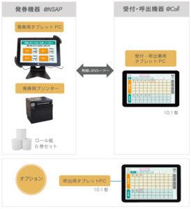 LineManager@ NSAP+@Call サムネイル システム構成1